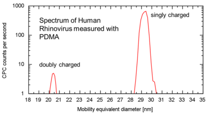Fig. 2 High resolution spectrum of the HRV (Human Rhinovirus) measured with the PDMA. Please note the FWHM of ~1.5nm and ~0.7nm for singly and doubly charges HRV-bio-nanoparticles, respectively.