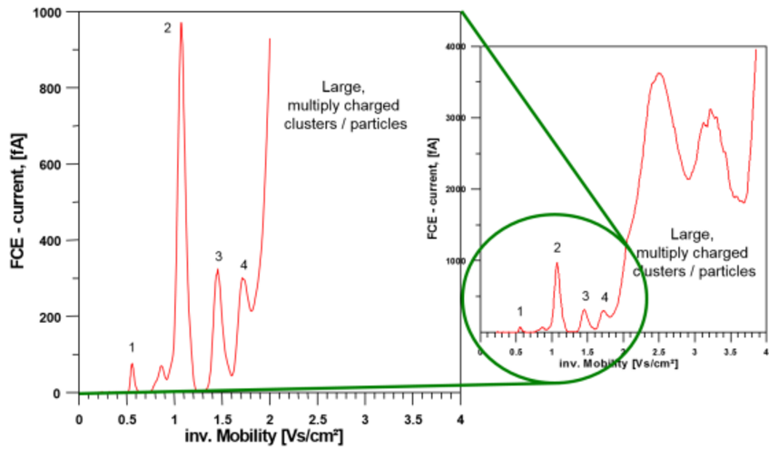 Fig. 3 Electrical mobility spectrum (Faraday Cup Electrometer (FCE) current vs. inverse electrical mobility) of negatively charged electrospray generated clusters of the ionic liquid tributylmethylammonium bis(trifluoromethanesulfonyl) imide. Each peak in